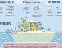 Climate Change Brochure for UNDP